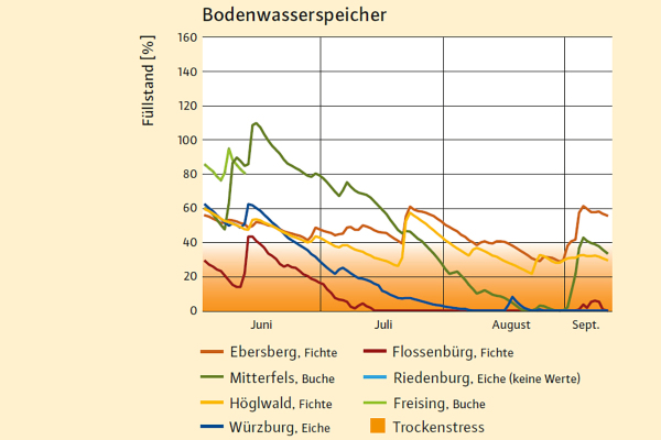 soil water content 2018 (june, july, august)