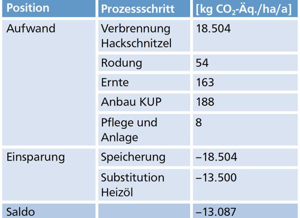 tabelle die die kohlenstoffdioxid quivalent bilanz von kups angibt - Okobilanz Beispiel
