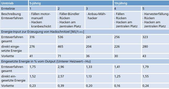 tabelle die energieinput der ernte von kup darstellt - Okobilanz Beispiel