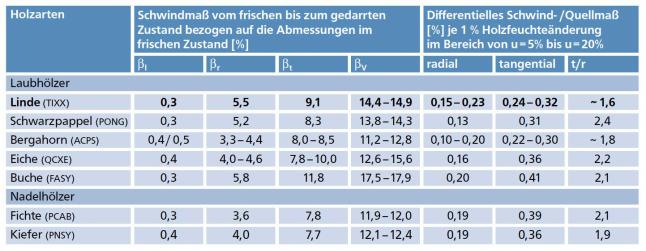 Das holz der winterlinde eigenschaften und verwendung for Tabelle 7 spalten