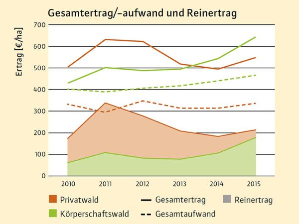 Top Forstbetriebe trotzen Sturm und Trockenheit &LX_64