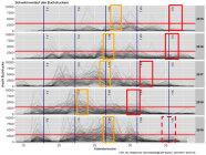 Fünf unterneinander stehende Liniendiagramme mit Schwärmkurven. Mit roten Vierecken verzeichnet sind die verschiedenen Zeitpunkte des ausschwärmenden Jungkäfer erkennbar.
